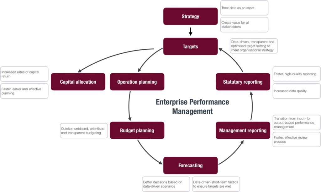Performance Management Graphic